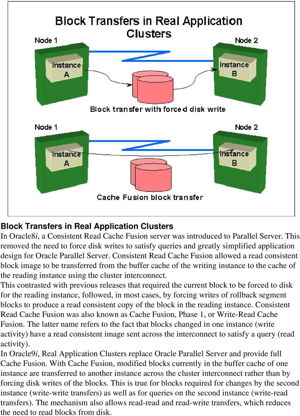 Consistent Read Cache Fusion allowed a read consistent block image to be transferred from the buffer cache of the writing instance to the cache of the reading instance using the cluster interconnect.