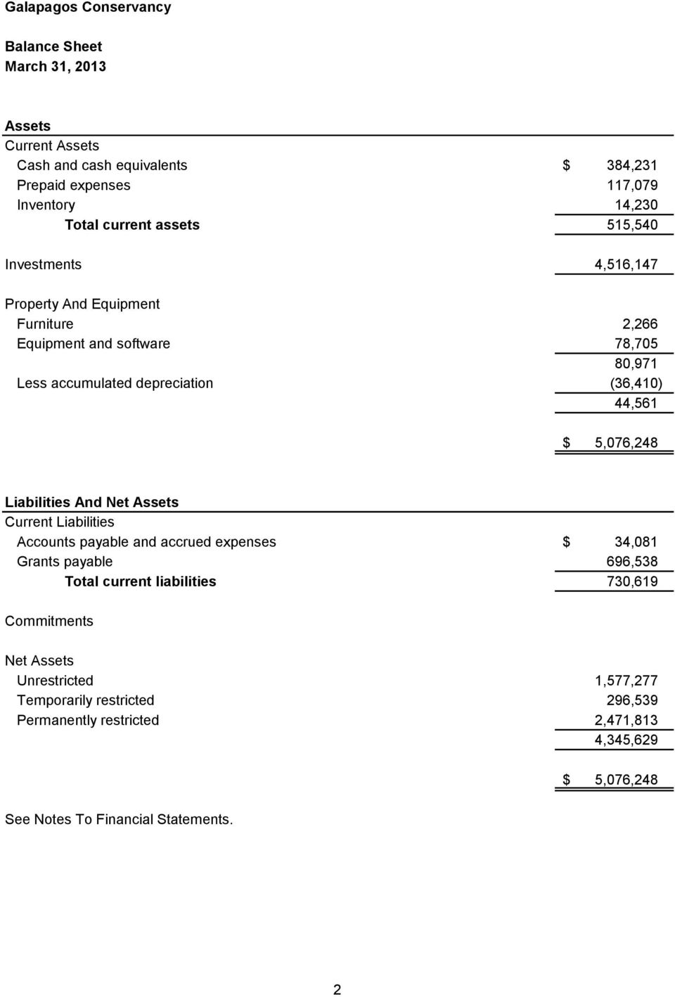 Liabilities And Net Assets Current Liabilities Accounts payable and accrued expenses $ 34,081 Grants payable 696,538 Total current liabilities 730,619