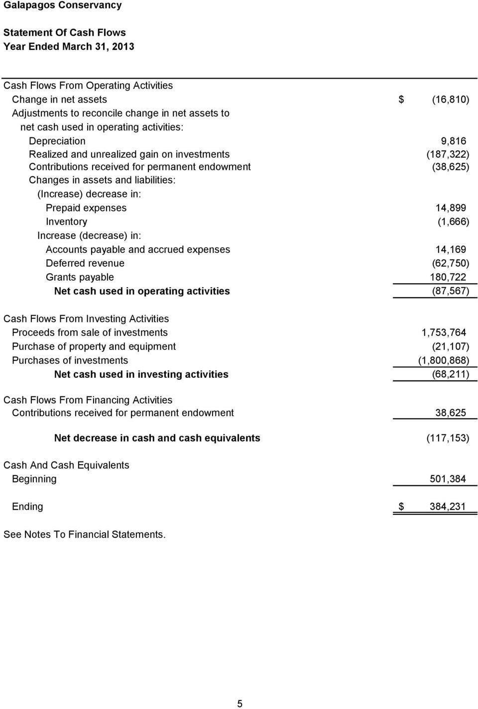 Prepaid expenses 14,899 Inventory (1,666) Increase (decrease) in: Accounts payable and accrued expenses 14,169 Deferred revenue (62,750) Grants payable 180,722 Net cash used in operating activities