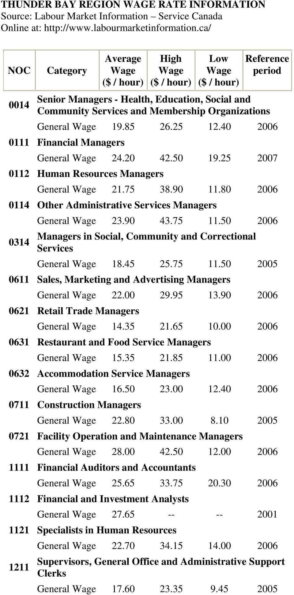 General Wage 19.85 26.25 12.40 2006 0111 Financial Managers General Wage 24.20 42.50 19.25 2007 0112 Human Resources Managers General Wage 21.75 38.90 11.