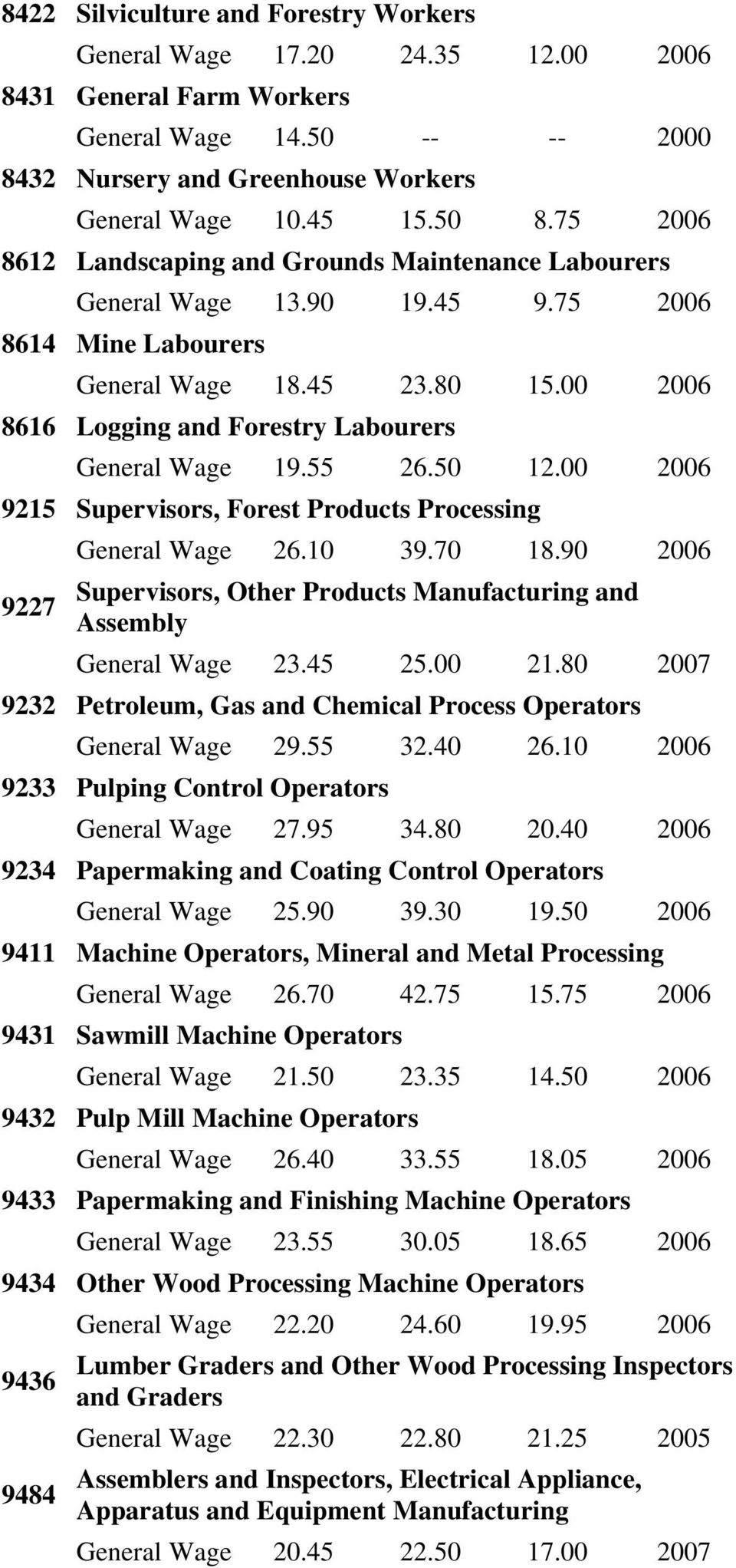 00 2006 8616 Logging and Forestry Labourers General Wage 19.55 26.50 12.00 2006 9215 Supervisors, Forest Products Processing 9227 General Wage 26.10 39.70 18.