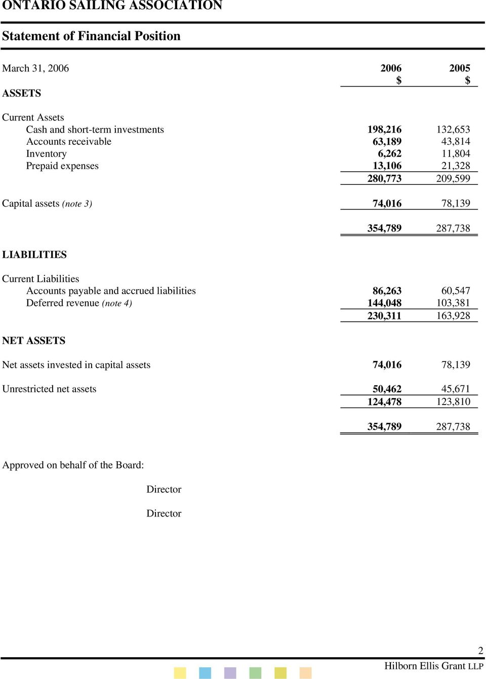Liabilities Accounts payable and accrued liabilities 86,263 60,547 Deferred revenue (note 4) 144,048 103,381 230,311 163,928 NET ASSETS Net assets