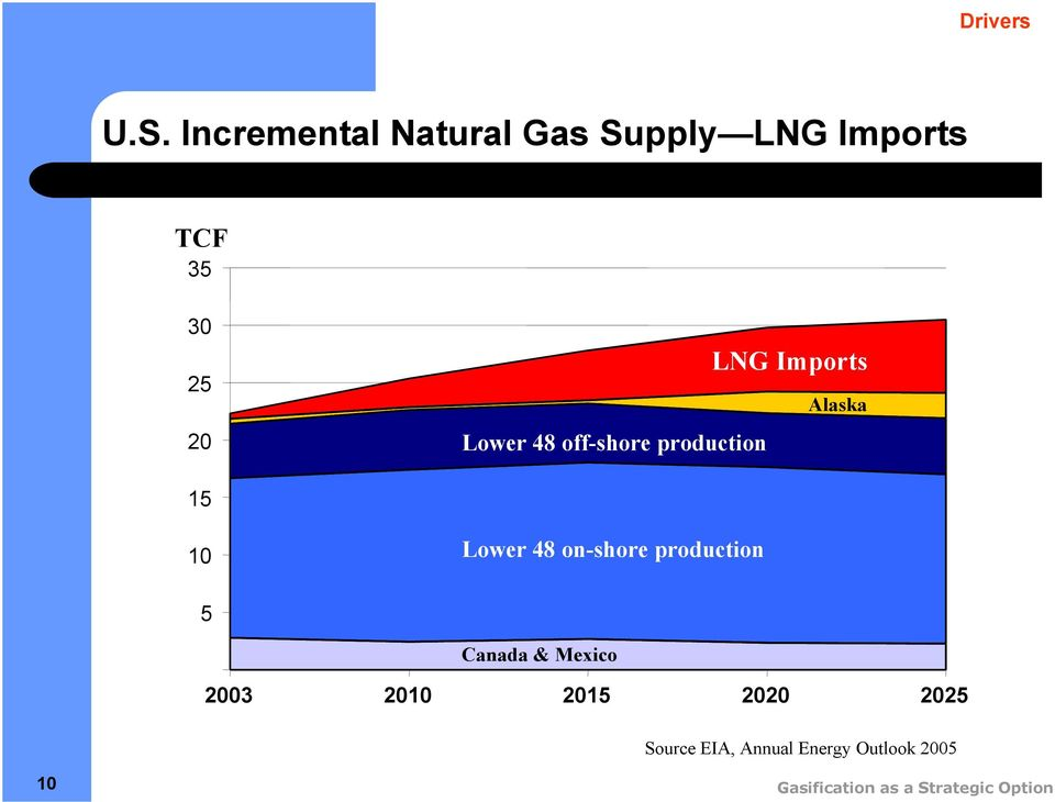 48 off-shore production LNG Imports Alaska 5 0 Lower 48 on-shore