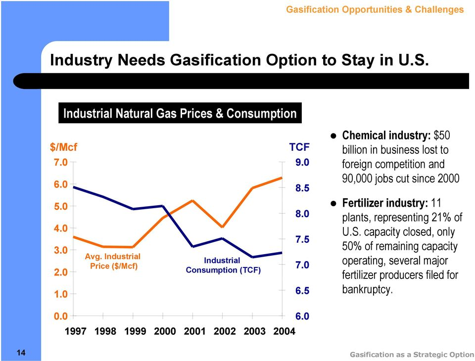 5 Chemical industry: $50 billion in business lost to foreign competition and 90,000 jobs cut since 000 Fertilizer industry: plants, representing %