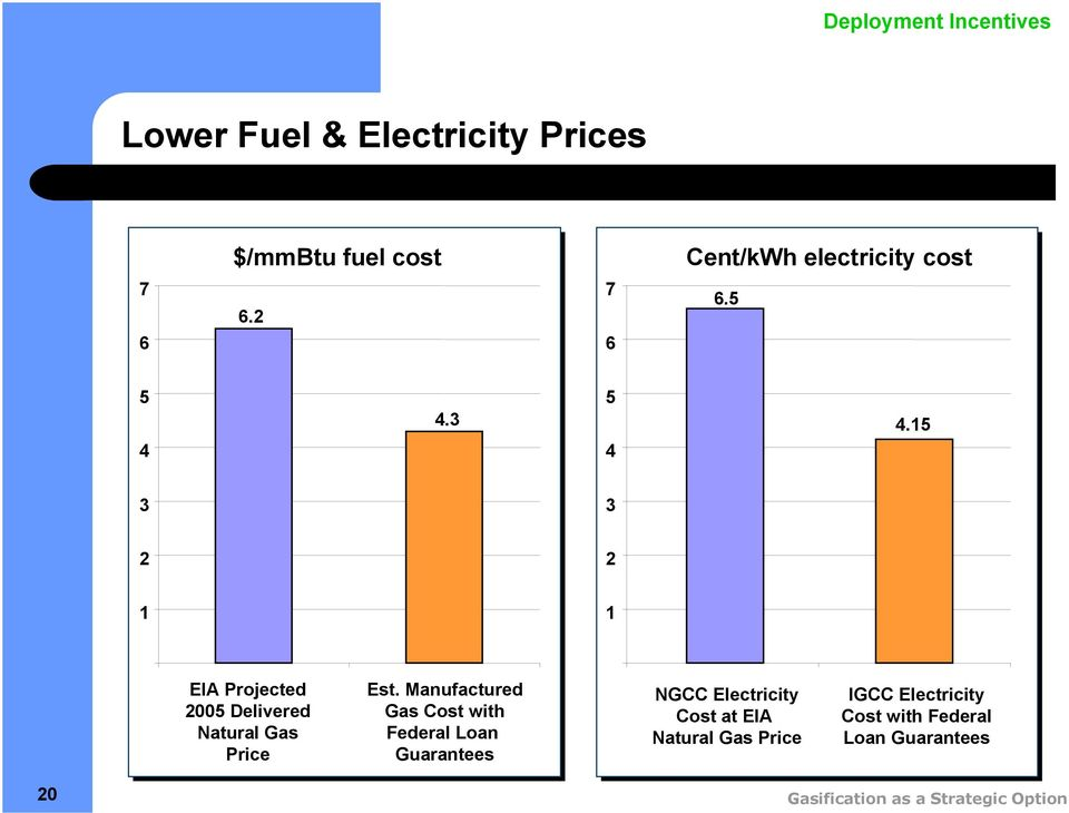 Manufactured Gas Cost with Federal Loan Guarantees NGCC Electricity Cost at EIA Natural Gas