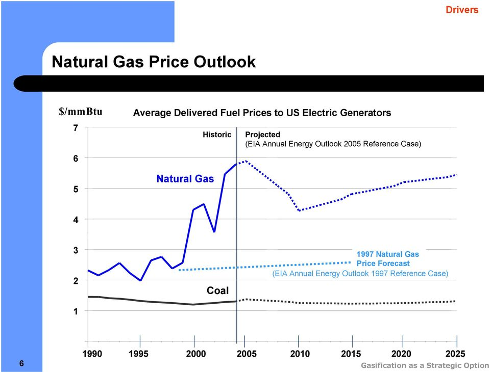 Reference Case) 4 3 Coal 997 Natural Gas Price Forecast (EIA Annual Energy Outlook