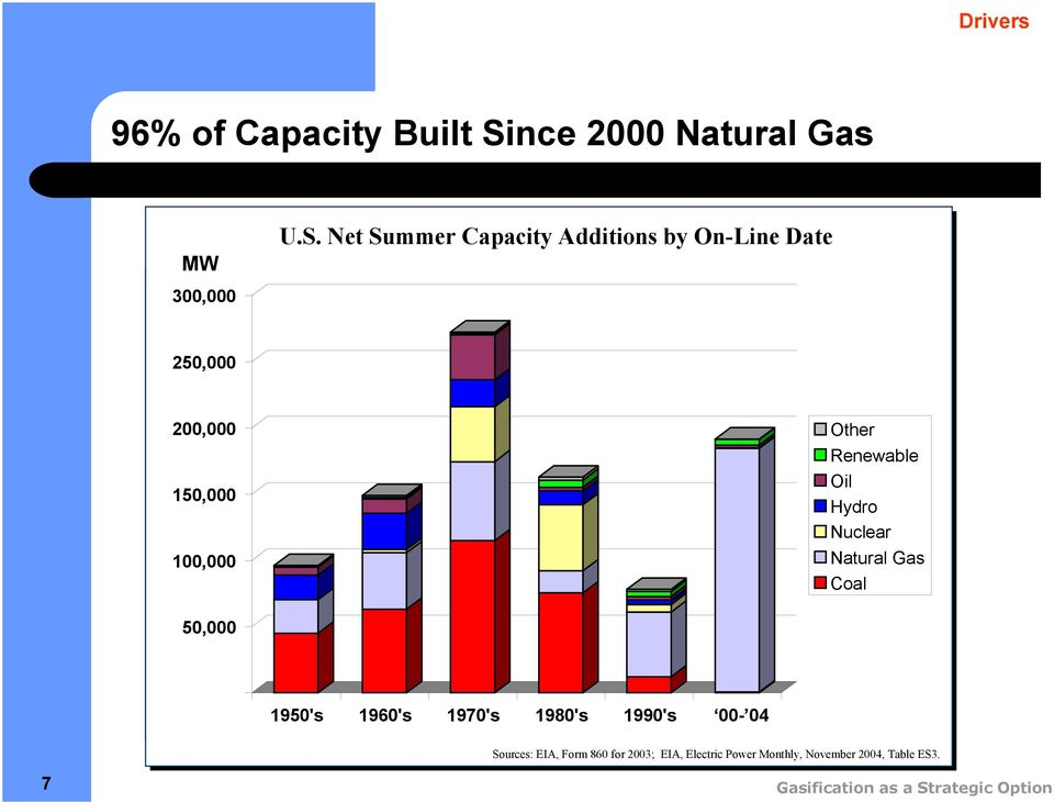Net Summer Capacity Additions by On-Line Date 300,000 50,000 00,000 50,000 00,000 Other