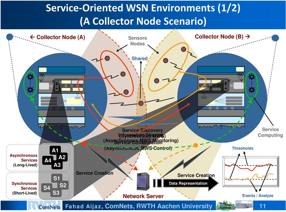 Creation Service Discovery Information (Synchronous Sharing MWS) (Asynchronous Service Collaboration MWS Monitoring)
