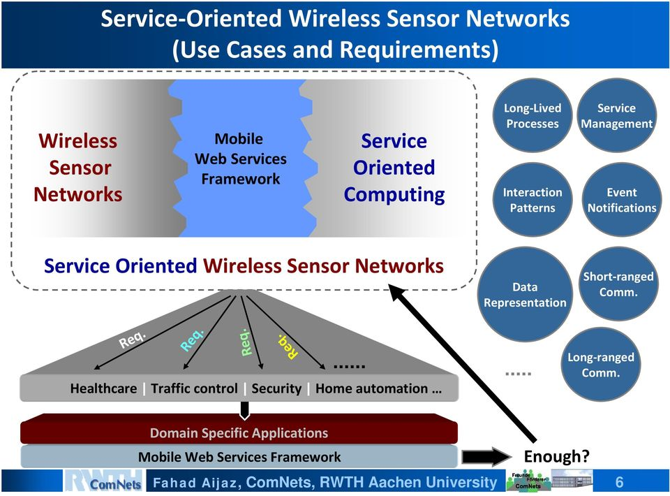 Notifications Service Oriented Wireless Sensor Networks Data Representation Short ranged Comm. Req.