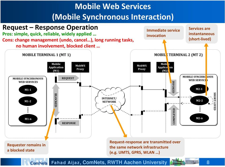 Application (M1) MobWS Proxy MobWS Proxy Application (M2) MOBILE SYNCHRONOUS WEB SERVICES M1 1 REQUEST INVOKED MOBILE SYNCHRONOUS WEB SERVICES M2 1 M1 2 M1 n BLOCKED