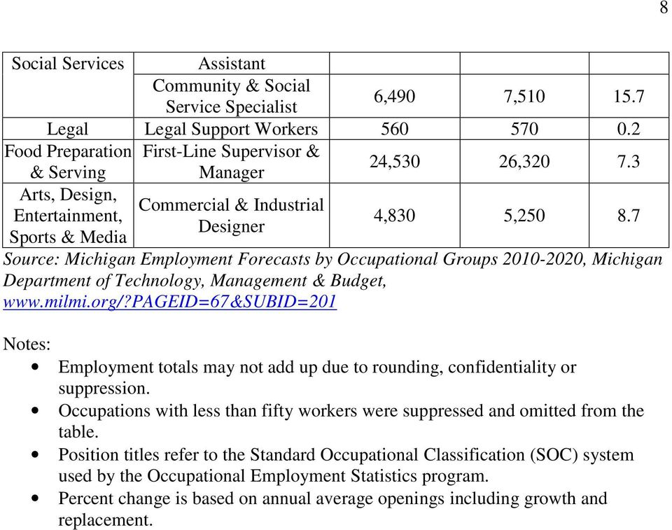 7 Source: Michigan Employment Forecasts by Occupational Groups 2010-2020, Michigan Department of Technology, Management & Budget, www.milmi.org/?