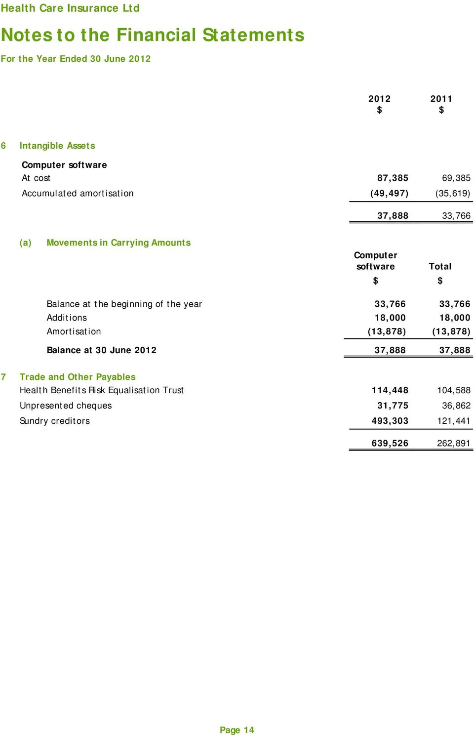 year 33,766 33,766 Additions 18,000 18,000 Amortisation (13,878) (13,878) Balance at 30 June 2012 37,888 37,888 7 Trade and Other Payables