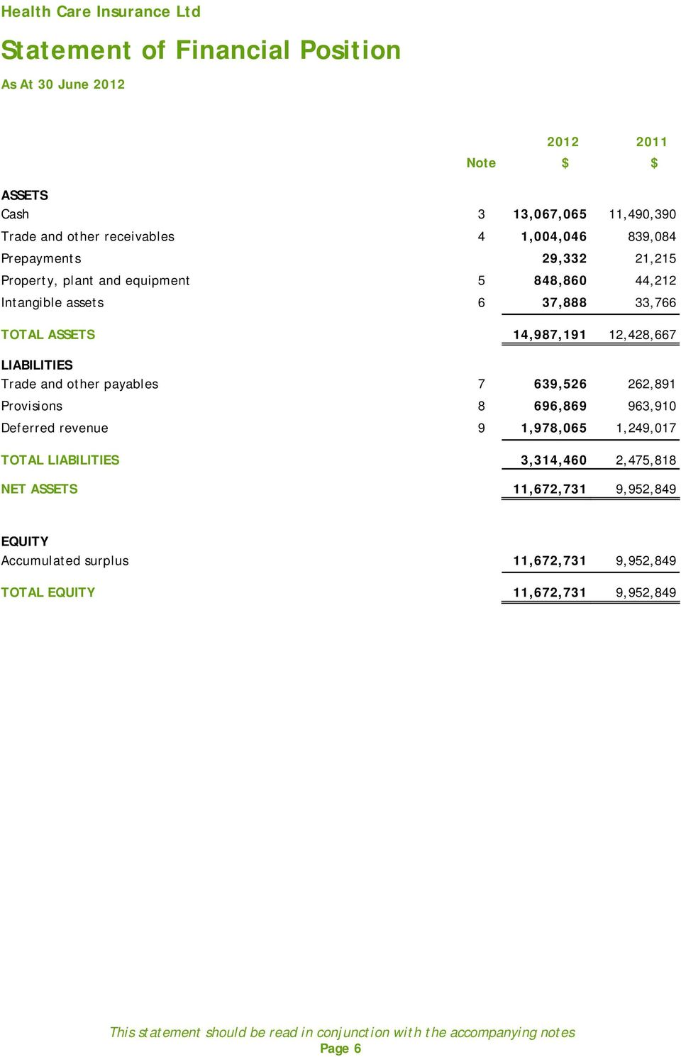 payables 7 639,526 262,891 Provisions 8 696,869 963,910 Deferred revenue 9 1,978,065 1,249,017 TOTAL LIABILITIES 3,314,460 2,475,818 NET ASSETS 11,672,731