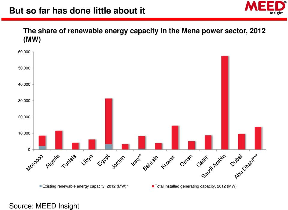 30,000 20,000 10,000 0 Existing renewable energy capacity, 2012