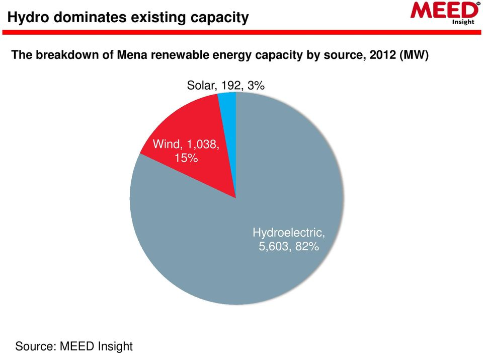 by source, 2012 (MW) Solar, 192, 3% Wind,