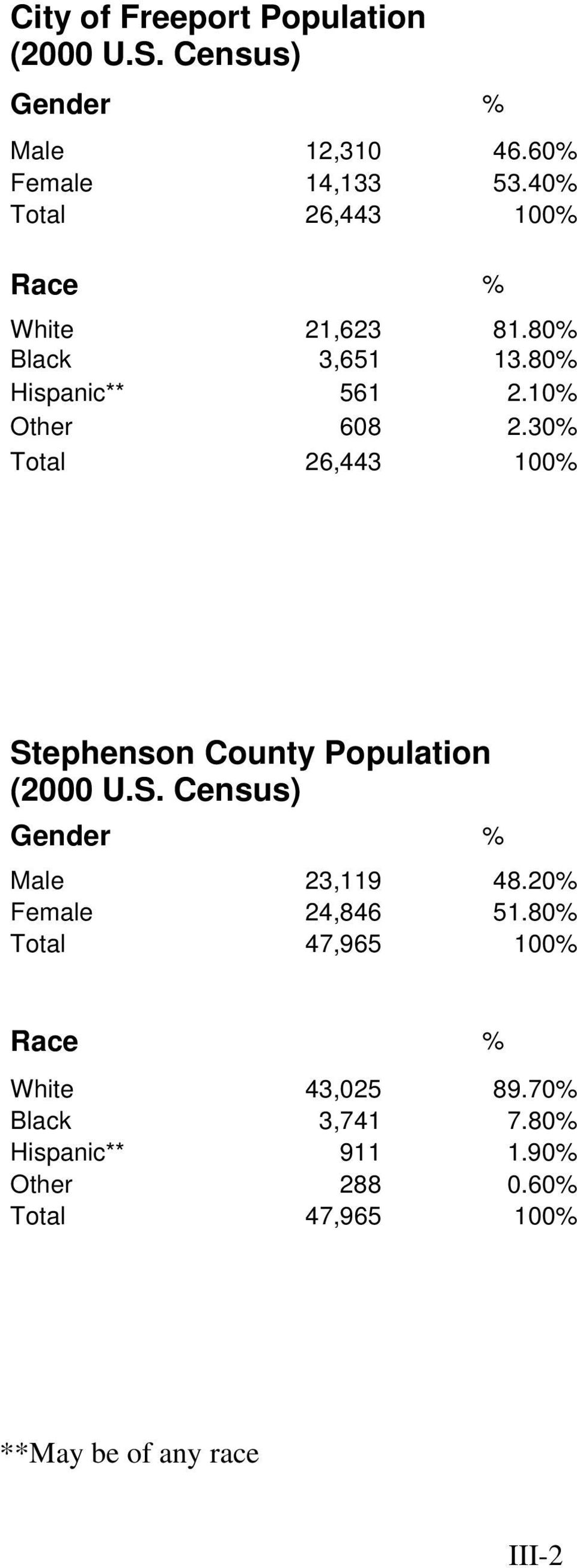 30% Total 26,443 100% Stephenson County Population (2000 U.S. Census) Gender % Male 23,119 48.