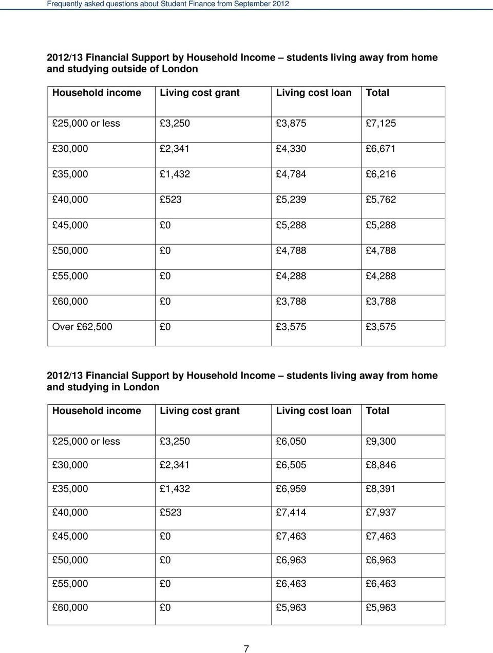 62,500 0 3,575 3,575 2012/13 Financial Support by Household Income students living away from home and studying in London Household income Living cost grant Living cost loan Total