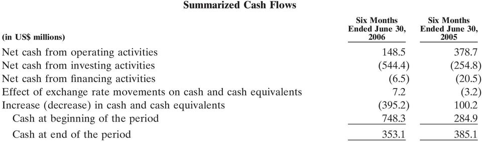 8) Net cash from financing activities (6.5) (20.5) Effect of exchange rate movements on cash and cash equivalents 7.
