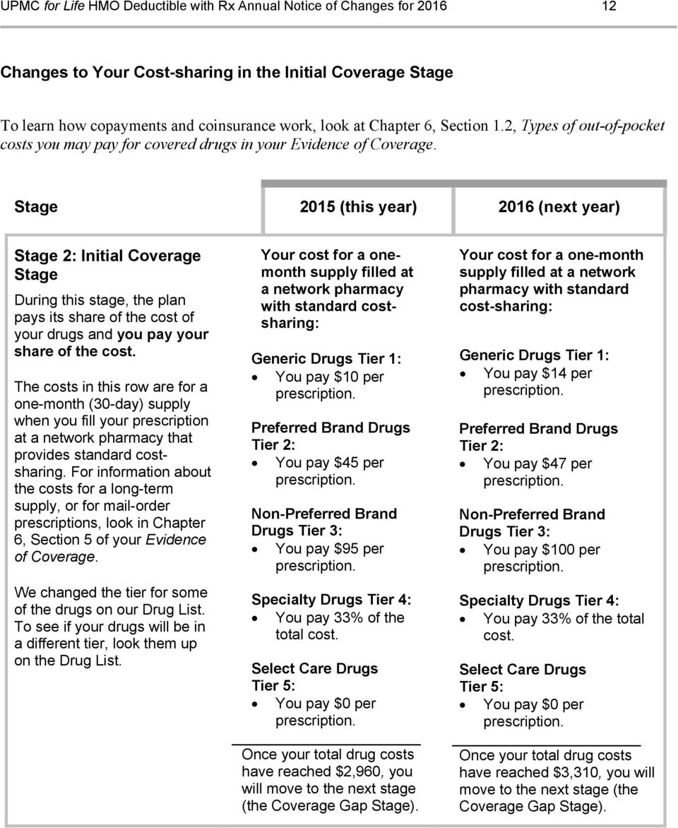 Stage 2015 (this year) 2016 (next year) Stage 2: Initial Coverage Stage During this stage, the plan pays its share of the cost of your drugs and you pay your share of the cost.