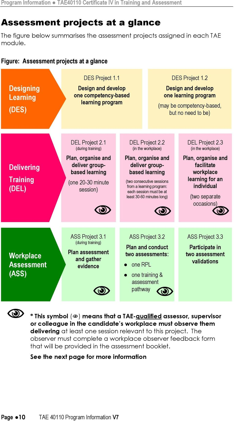 2 Design and develop one learning program (may be competency-based, but no need to be) DEL Project 2.1 (during training) DEL Project 2.2 (in the workplace) DEL Project 2.