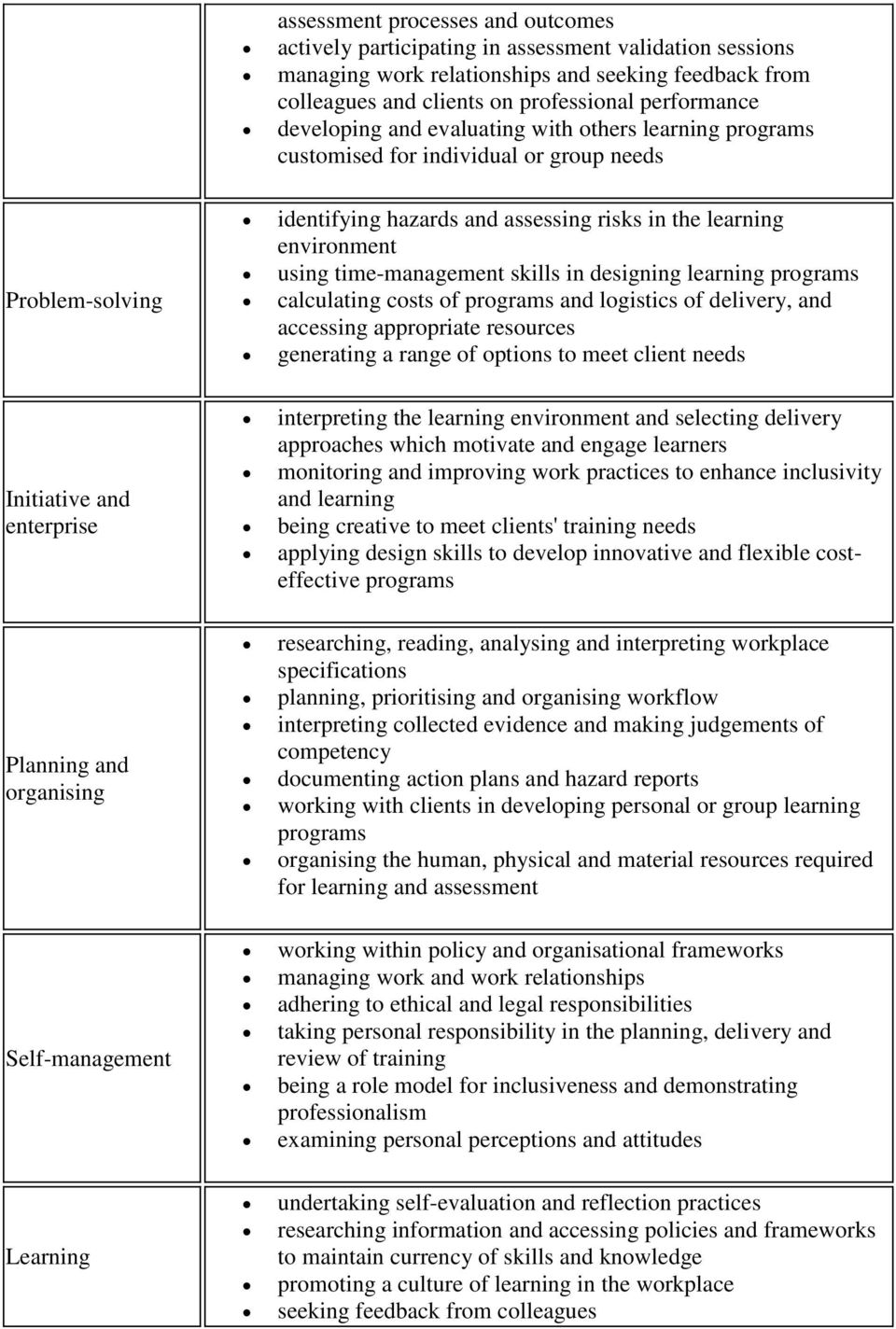 hazards and assessing risks in the learning environment using time-management skills in designing learning programs calculating costs of programs and logistics of delivery, and accessing appropriate
