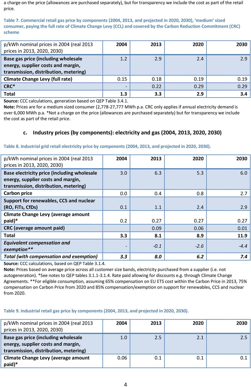 Commitment (CRC) scheme p/kwh nominal prices in 2004 (real 2013 2004 2013 2020 2030 Base gas price (including wholesale 1.2 2.9 2.4 2.9 energy, supplier costs and margin, transmission, distribution, metering) Climate Change Levy (full rate) 0.
