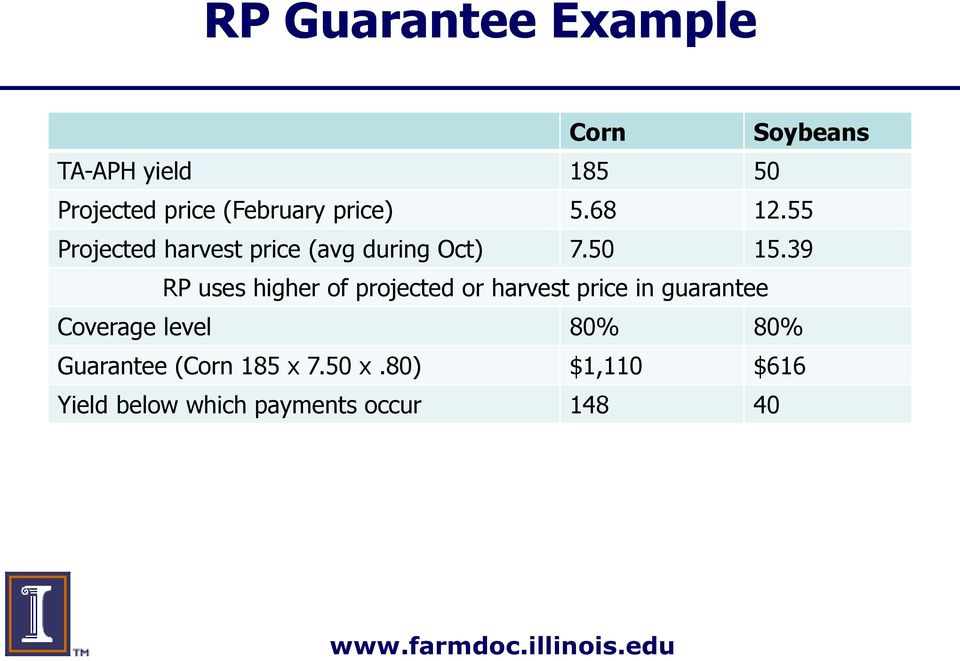 39 RP uses higher of projected or harvest price in guarantee Coverage level