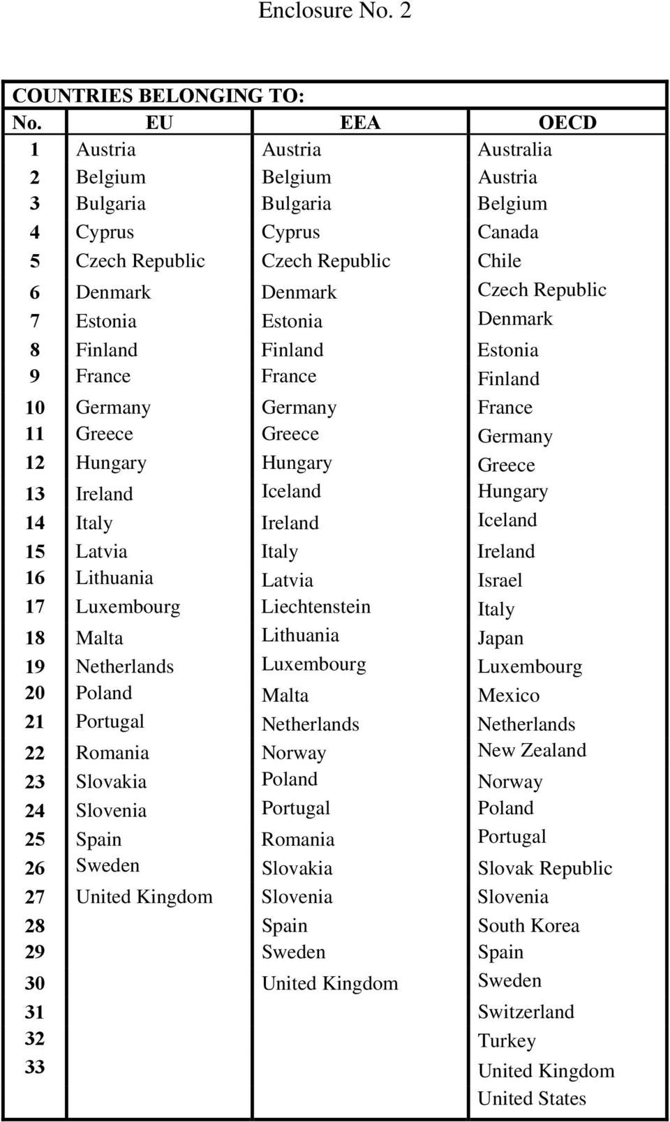 Estonia Denmark 8 Finland Finland Estonia 9 France France Finland 10 Germany Germany France 11 Greece Greece Germany 12 Hungary Hungary Greece 13 Ireland Iceland Hungary 14 Italy Ireland Iceland 15