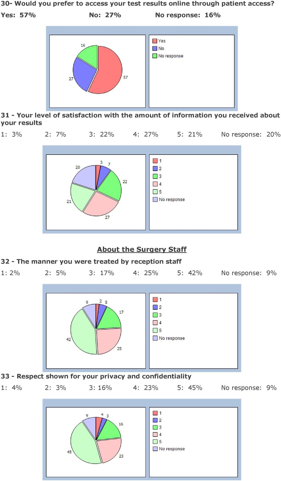 results 1: 3% 2: 7% 3: 22% 4: 27% 5: 21% No response: 20% About the Surgery Staff 32 - The manner you were treated by