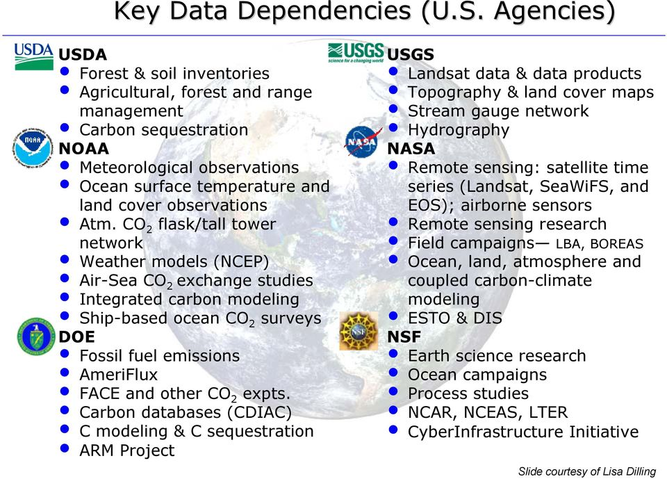 CO 2 flask/tall tower network Weather models (NCEP) Air-Sea CO 2 exchange studies Integrated carbon modeling Ship-based ocean CO 2 surveys DOE Fossil fuel emissions AmeriFlux FACE and other CO 2