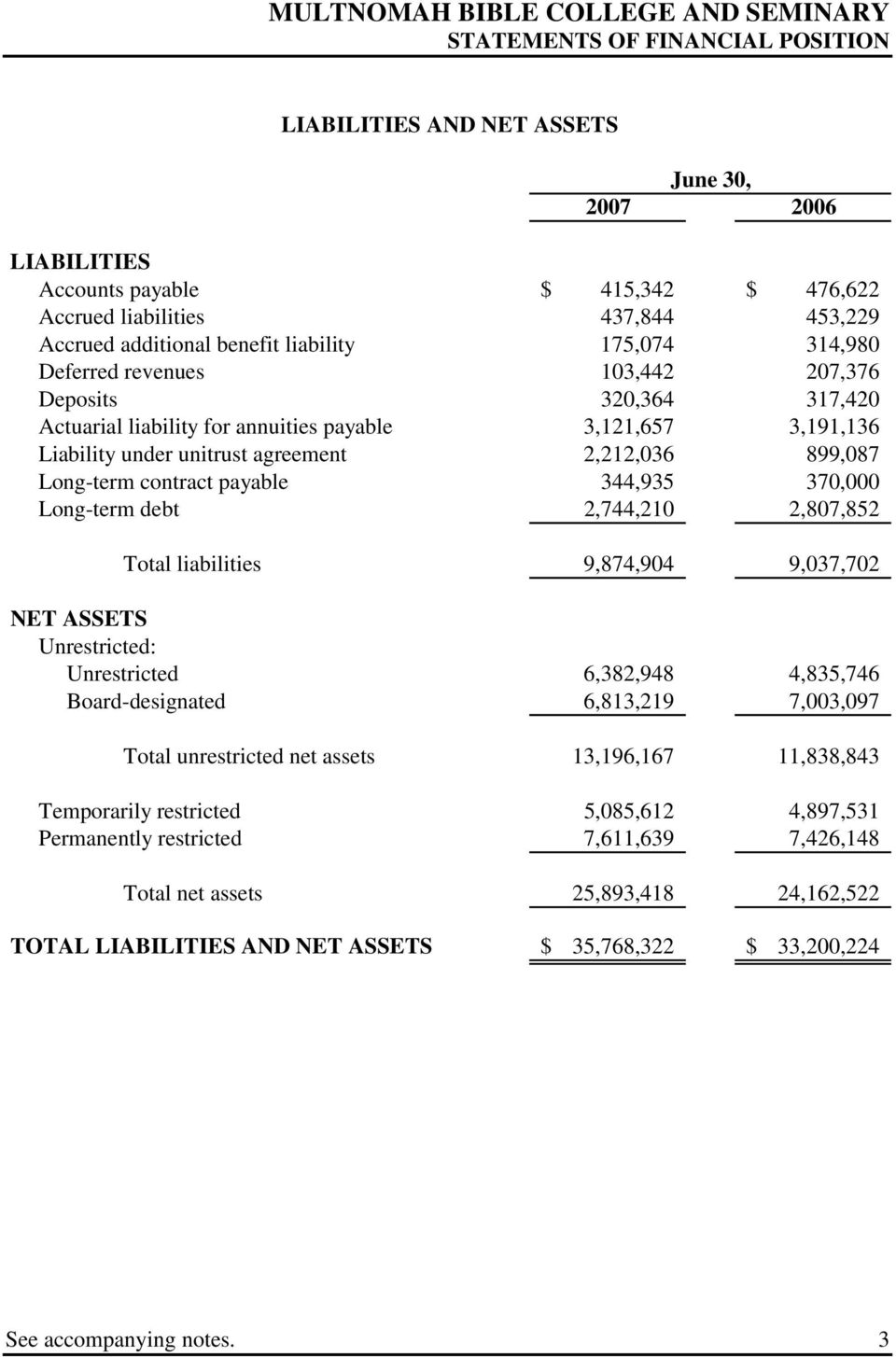contract payable 344,935 370,000 Long-term debt 2,744,210 2,807,852 Total liabilities 9,874,904 9,037,702 NET ASSETS Unrestricted: Unrestricted 6,382,948 4,835,746 Board-designated 6,813,219