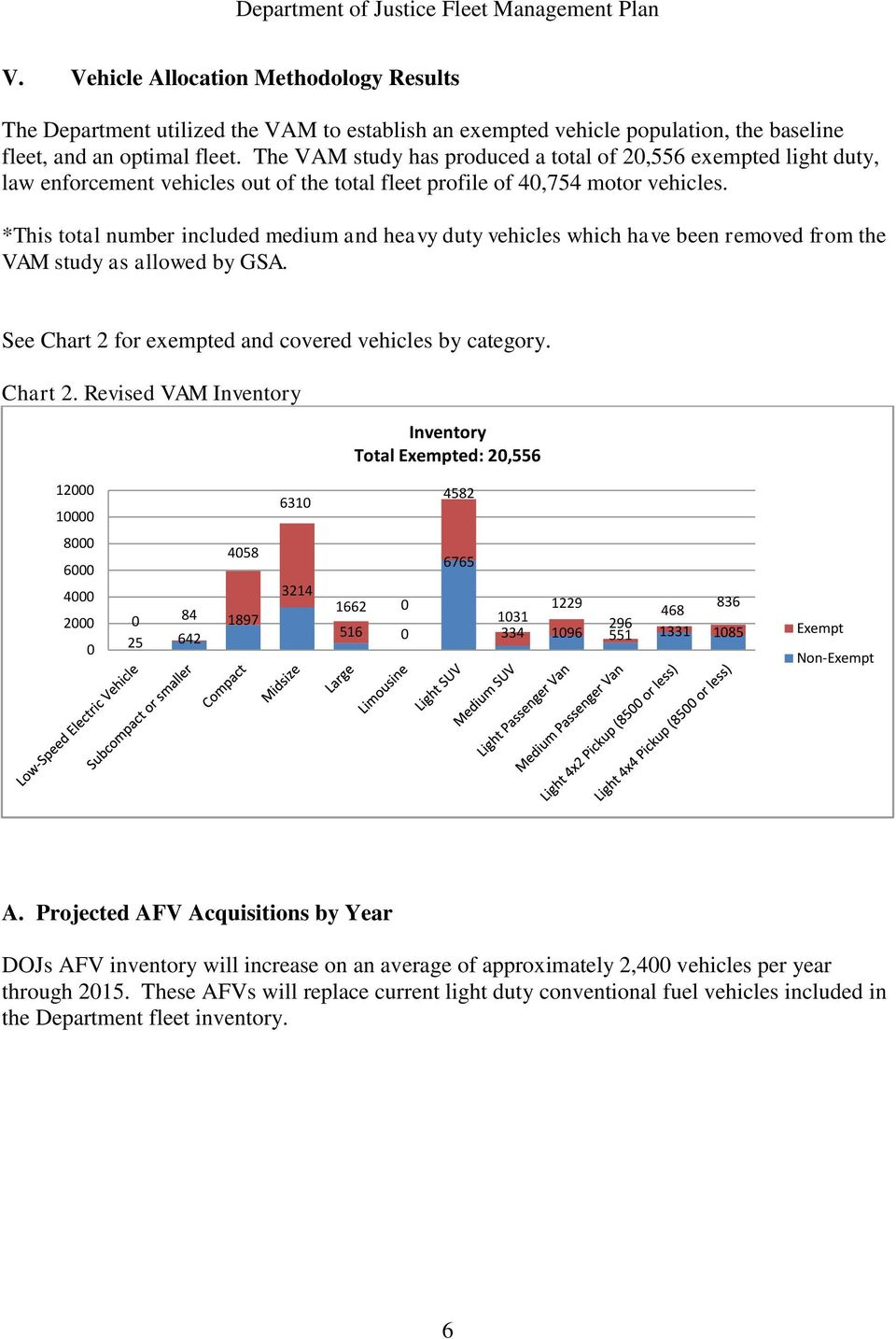 *This total number included medium and heavy duty vehicles which have been removed from the VAM study as allowed by GSA. See Chart 2