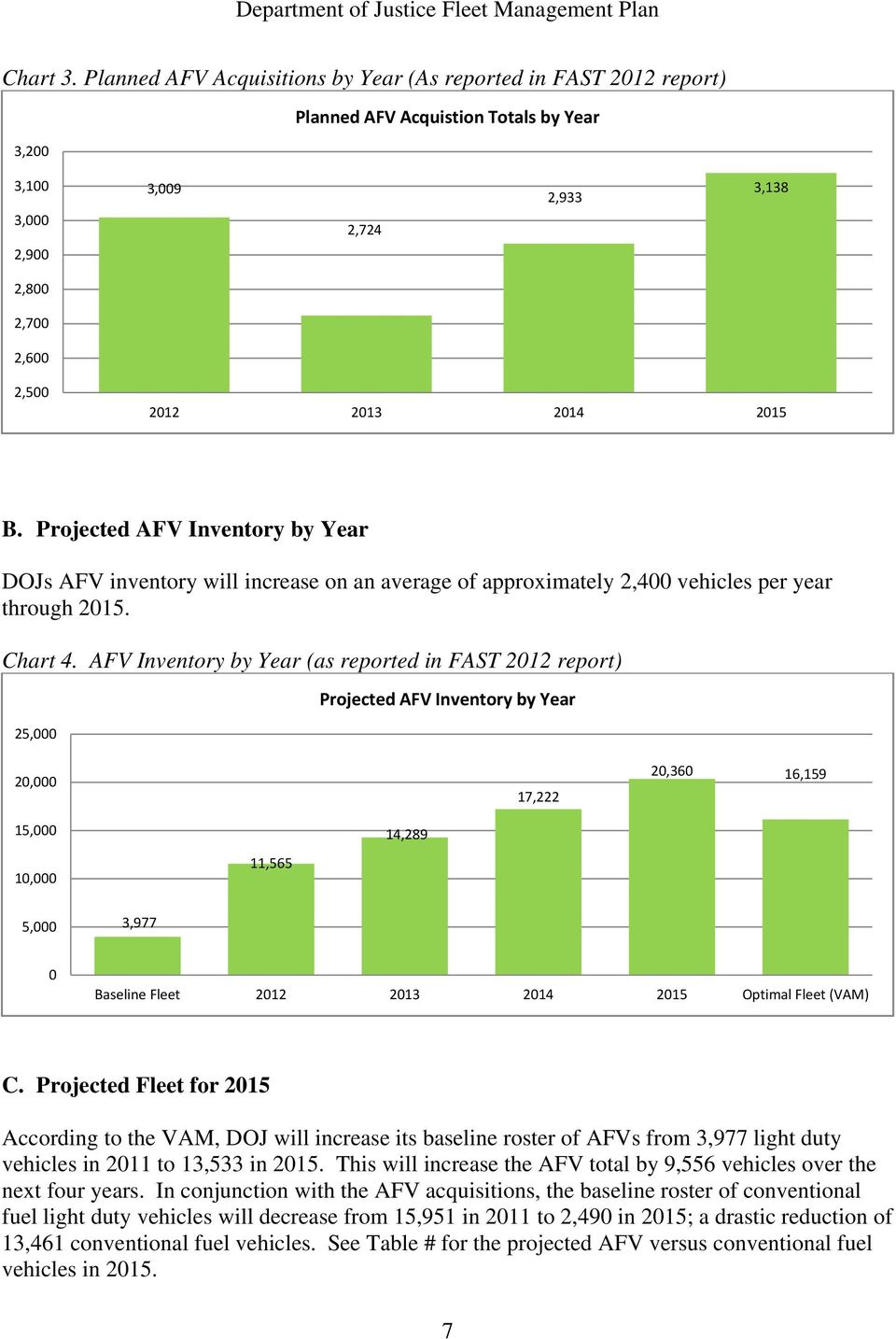 AFV Inventory by Year (as reported in FAST 212 report) 25, Projected AFV Inventory by Year 2, 17,222 2,36 16,159 15, 1, 11,565 14,289 5, 3,977 Baseline Fleet 212 213 214 215 Optimal Fleet (VAM) C.