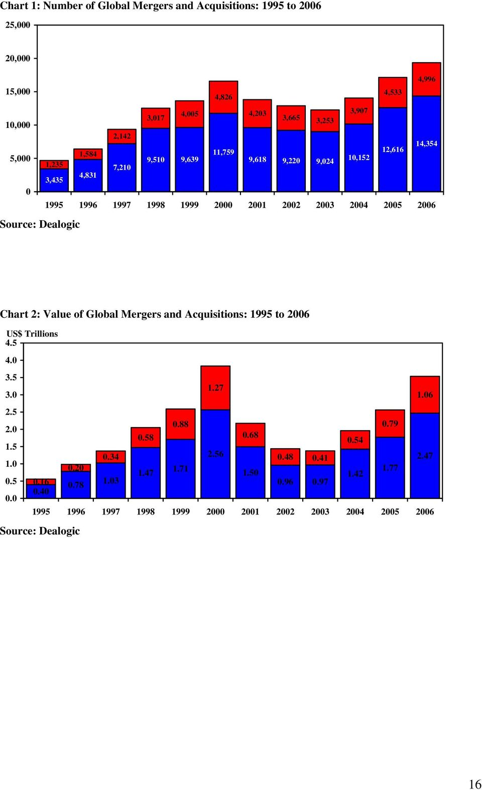 Dealogic Chart 2: Value of Global Mergers and Acquisitions: 1995 to 2006 US$ Trillions 4.5 4.0 3.5 1.27 3.0 1.06 2.5 0.88 0.79 2.0 0.58 0.68 0.54 1.5 0.34 2.