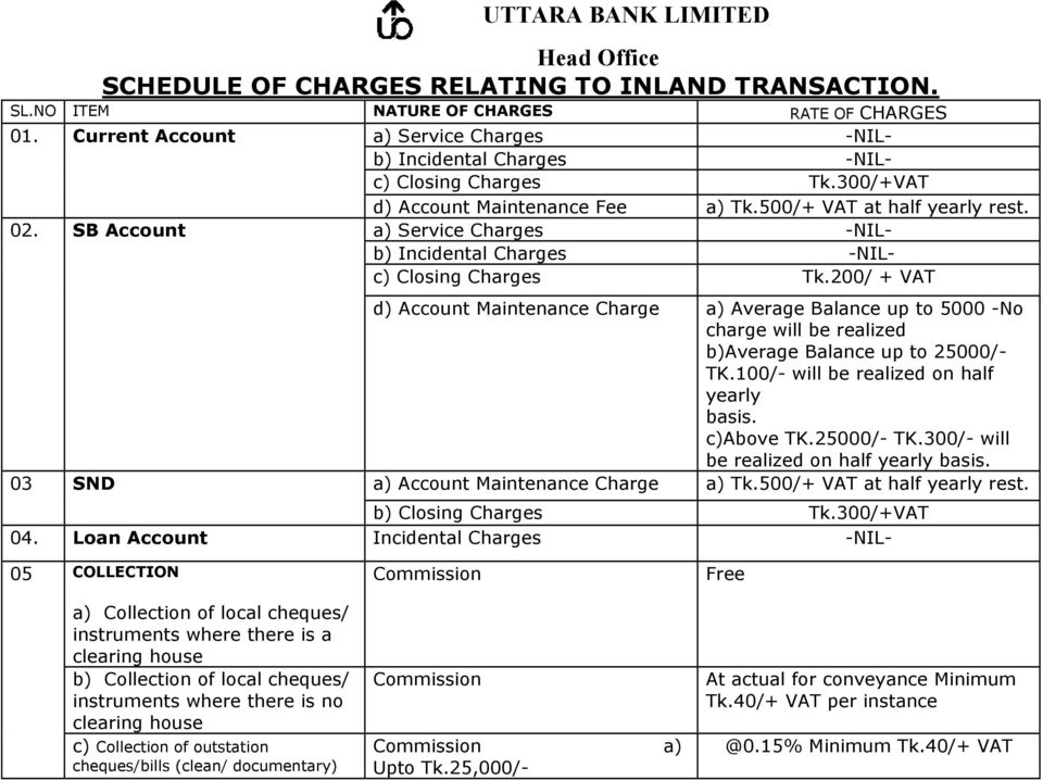 UTTARA BANK LIMITED Head Office SCHEDULE OF CHARGES RELATING TO