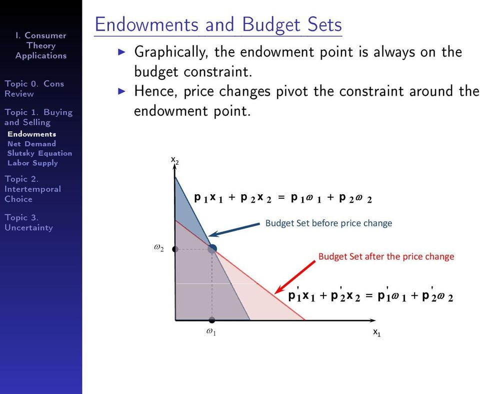 Hence, price changes pivot the constraint around the endowment point.