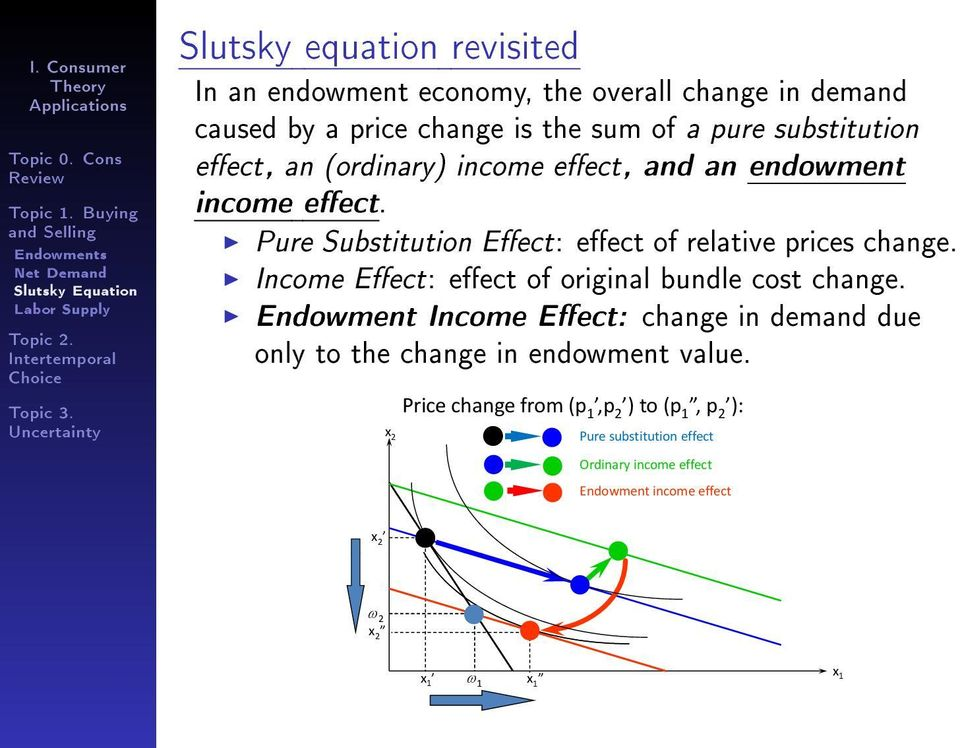 Pure Substitution Eect: eect of relative prices change. Income Eect: eect of original bundle cost change.