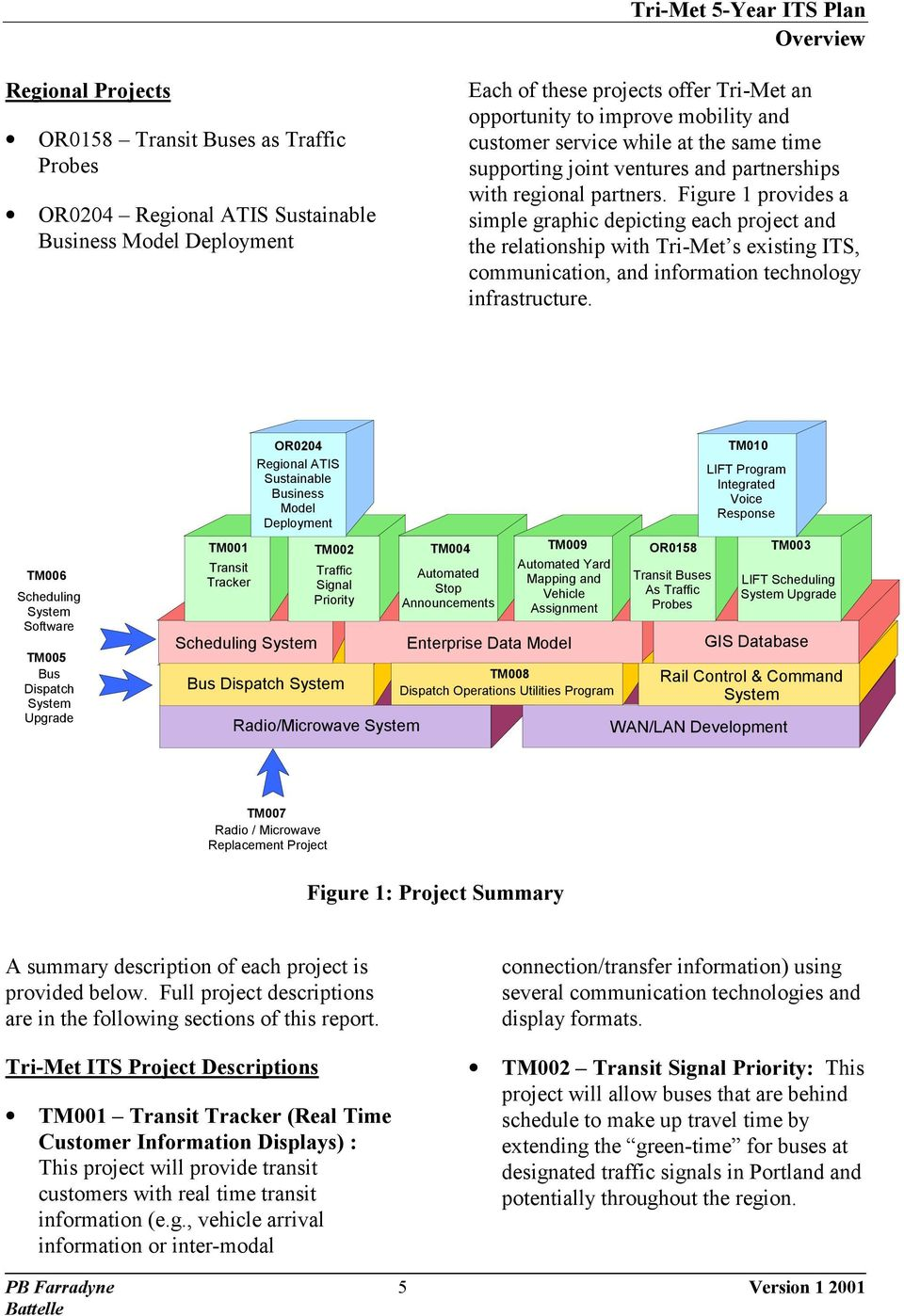 Figure 1 provides a simple graphic depicting each project and the relationship with Tri-Met s existing ITS, communication, and information technology infrastructure.