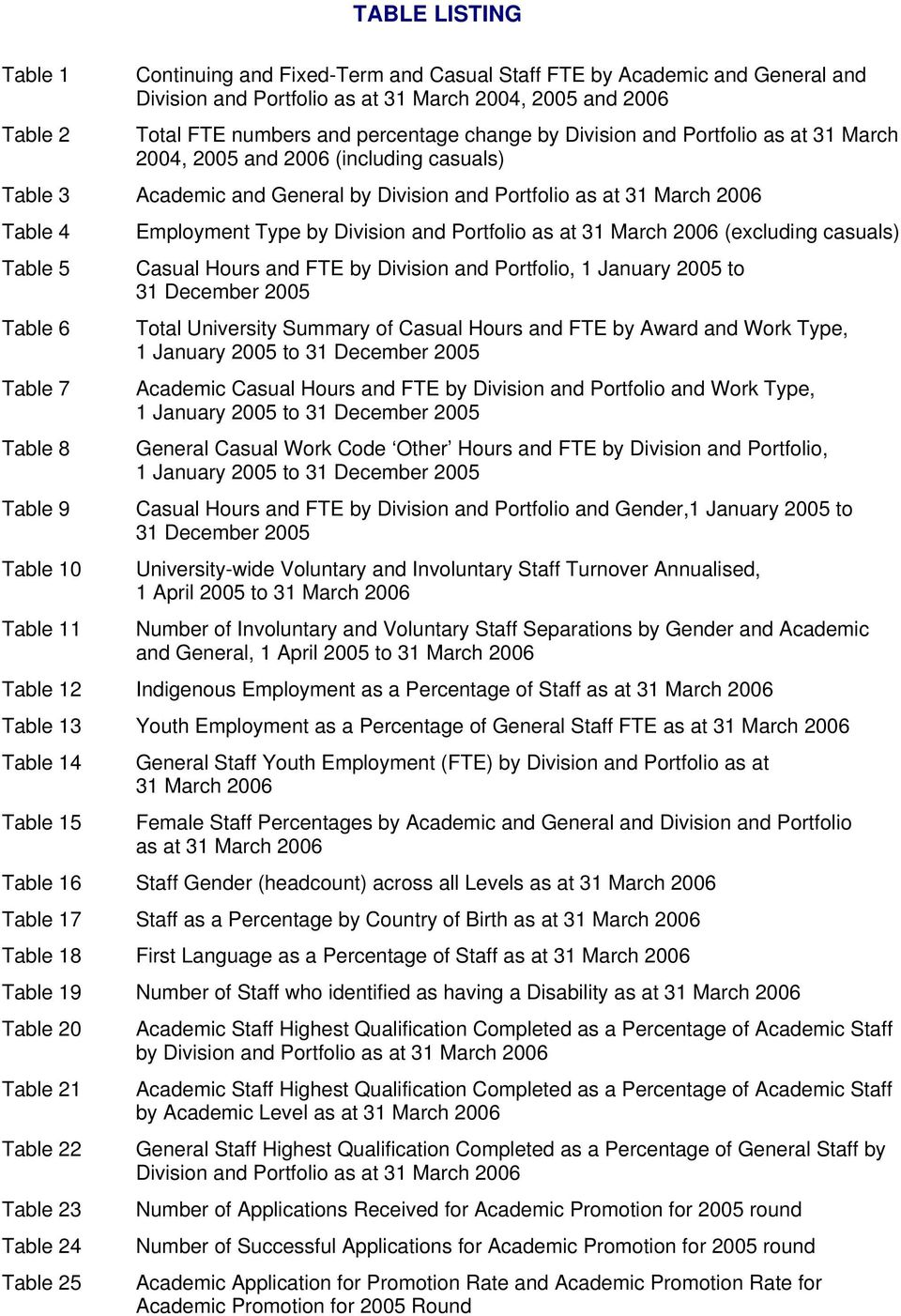 Table 8 Table 9 Table 10 Table 11 Employment Type by Division and Portfolio as at 31 March 2006 (excluding casuals) Casual Hours and FTE by Division and Portfolio, 1 January 2005 to 31 December 2005