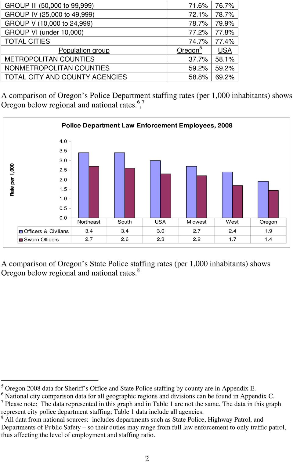 2% A comparison of Oregon s Police Department staffing rates (per 1,000 inhabitants) shows Oregon below regional and national rates. 6, 7 Police Department Law Enforcement Employees, 2008 4.0 3.