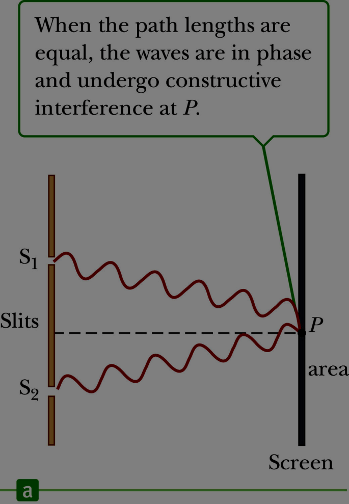 Interference Patterns Constructive interference occurs at the center point.