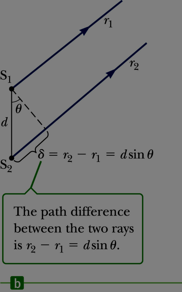 Interference Equations The path difference, δ, is found from the small triangle.