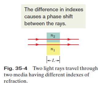 The phase difference between two light waves can change if the waves