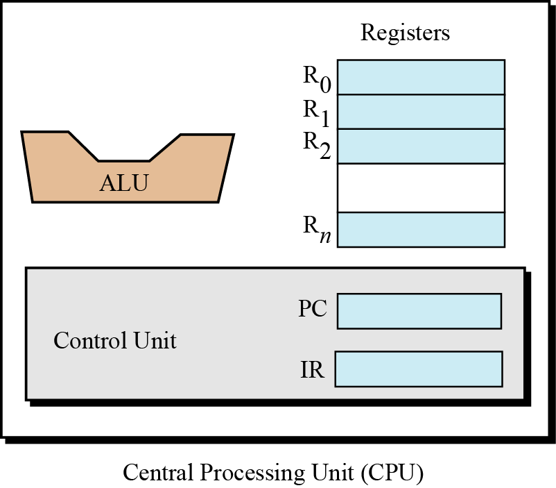 5-1 CENTRAL PROCESSING UNIT The central processing unit (CPU) performs operations on data.