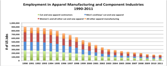 How Changing Industry Trends Can Rebuild the U S  Apparel