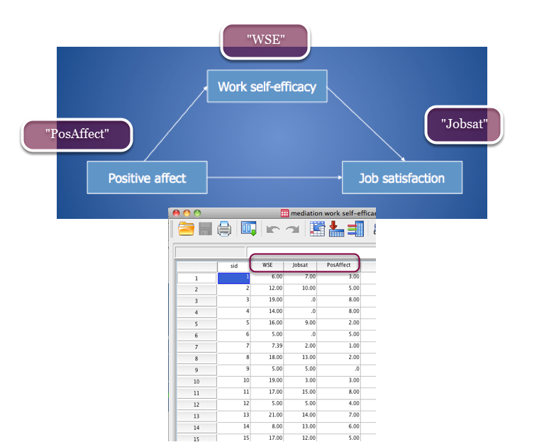 Testing mediation using bootstrapping in SPSS - PDF