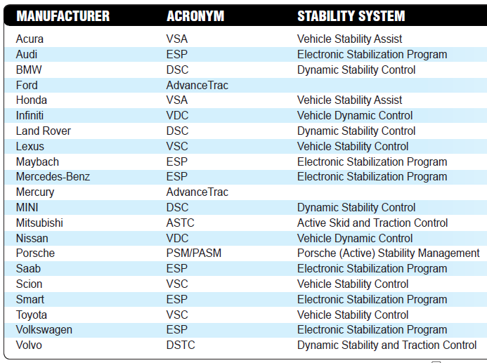 Electronic Stability Control Systems and effects on wheel alignment