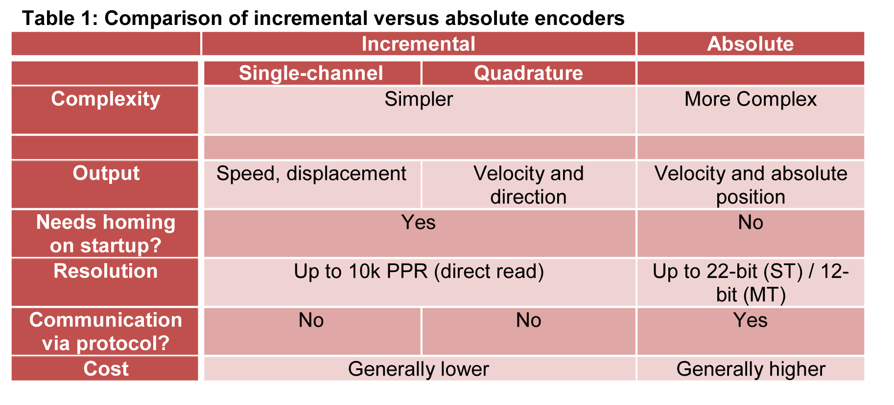 Incremental & Absolute Encoders: What s the Best Solution for Your