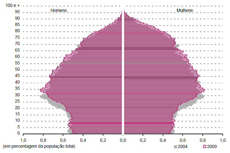 Figure 2: Age Pyramid of the Portuguese population, 2010.