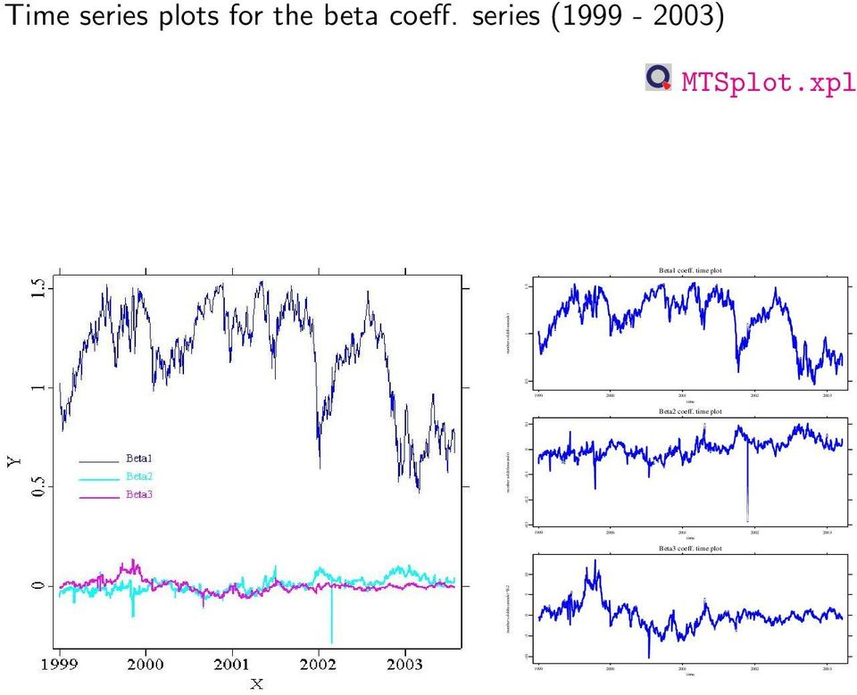 time plot number sold(thousands) 0.5 1 1.5 Beta2 coeff.